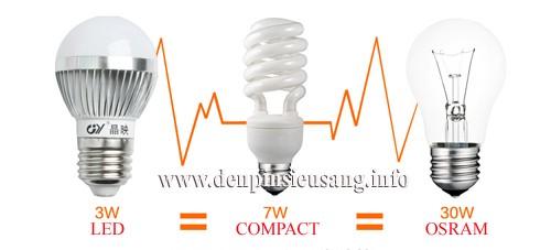Bóng led siêu sáng tiết kiệm điện